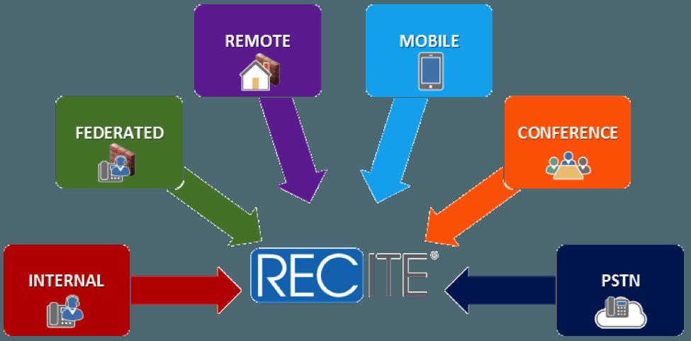 RECITE skype for business recording lync diagram