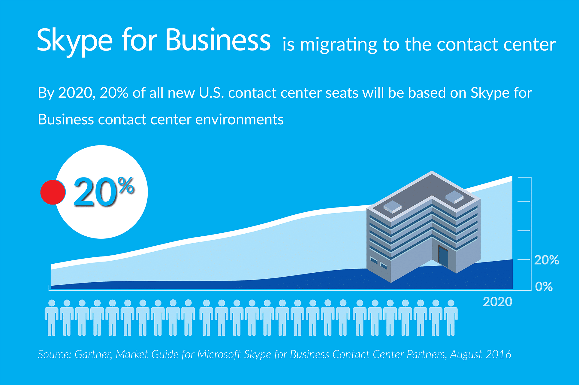 sk4b migrating contact centers